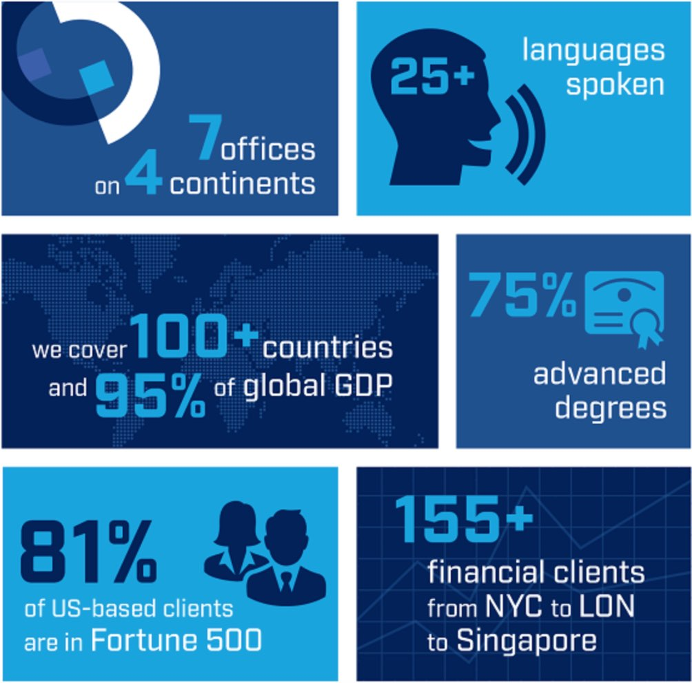 7 offices on 4 continents; 25+ languages spoken; we cover 100+ countries and 95% of global GDP; 75% advanced degrees; 81% of US-based clients are in Fortune 500; 155+ financial clients from New York City to London to Singapore.